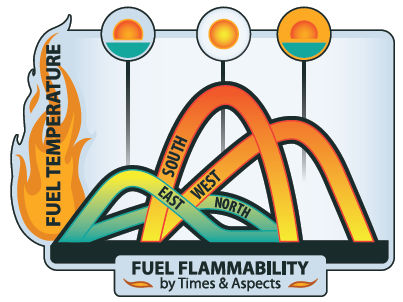 CPS Fuel Flammability Curves by time of day and aspect