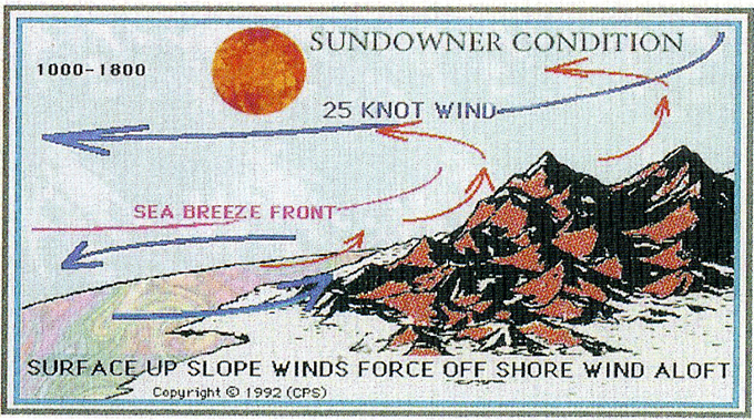 Surface up-slope windows force off-shore winds aloft