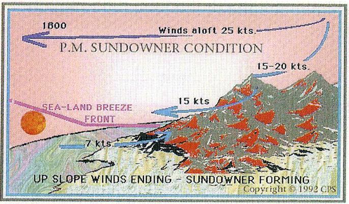Up-slope winds ending in PM - sundowner forming