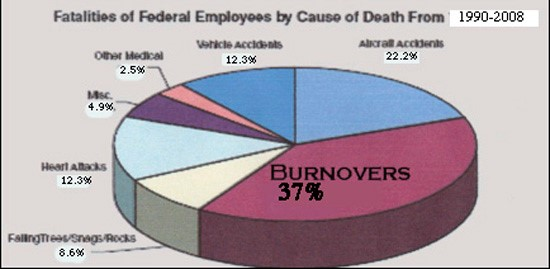 Firefighter Fatalities