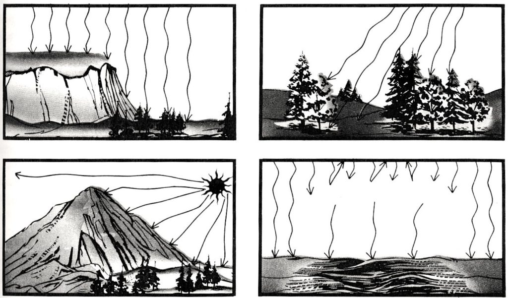 Four illustrations of solar radiation heating the earth's surface